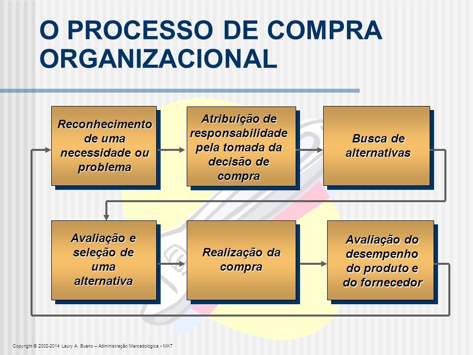 O PROCESSO DE COMPRA ORGANIZACIONAL Atribuição de responsabilidade pela tomada da decisão de compra Reconhecimento de uma necessidade ou problema Busc