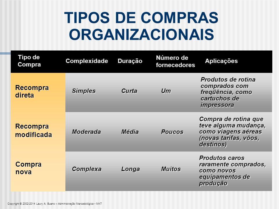 TIPOS DE COMPRAS ORGANIZACIONAIS Tipo de Compra Recompra direta Complexidade Recompra modificada Compra nova Curta Duração Número de fornecedores Apli