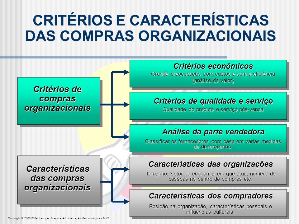 CRITÉRIOS E CARACTERÍSTICAS DAS COMPRAS ORGANIZACIONAIS Critérios de compras organizacionais Características das compras organizacionais Critérios eco