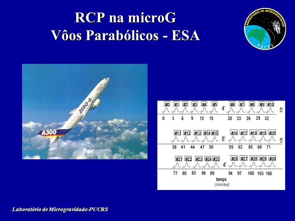 RCP na microG Vôos Parabólicos - ESA Laboratório de Microgravidade-PUCRS
