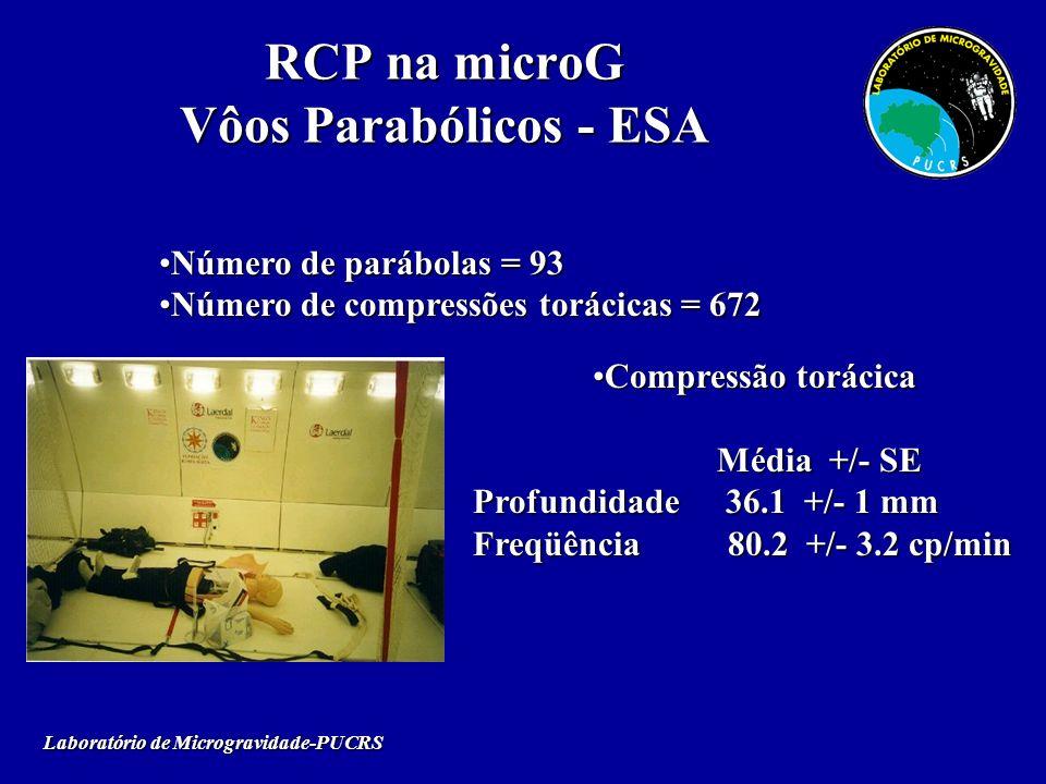 RCP na microG Vôos Parabólicos - ESA Laboratório de Microgravidade-PUCRS Compressão torácicaCompressão torácica Média +/- SE Média +/- SE Profundidade