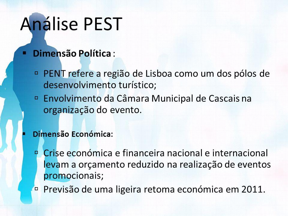 Análise PEST Dimensão Política : PENT refere a região de Lisboa como um dos pólos de desenvolvimento turístico; Envolvimento da Câmara Municipal de Ca