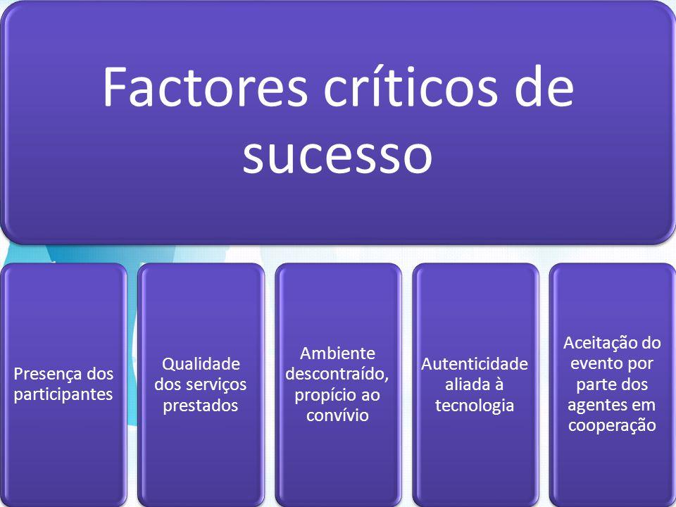 Factores críticos de sucesso Presença dos participantes Qualidade dos serviços prestados Ambiente descontraído, propício ao convívio Autenticidade ali