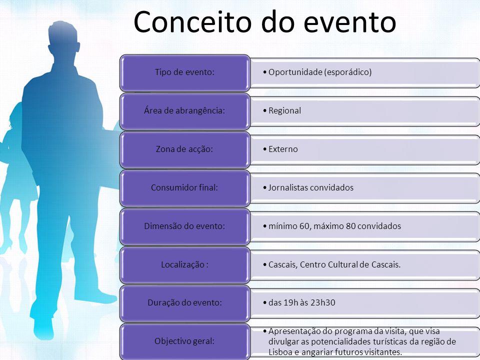 Conceito do evento Oportunidade (esporádico) Tipo de evento: Regional Área de abrangência: Externo Zona de acção: Jornalistas convidados Consumidor fi