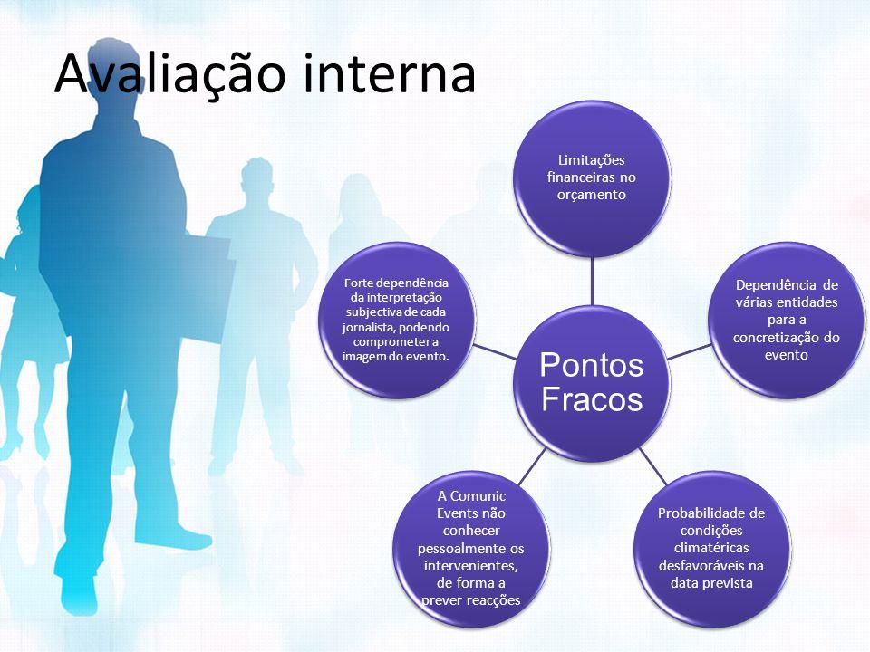 Avaliação interna Pontos Fracos Limitações financeiras no orçamento Dependência de várias entidades para a concretização do evento Probabilidade de co