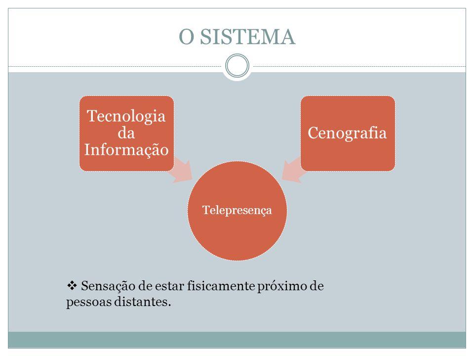 O SISTEMA Telepresença Tecnologia da Informação Cenografia Sensação de estar fisicamente próximo de pessoas distantes.