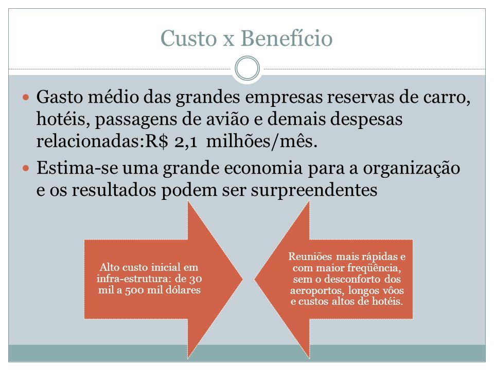 Custo x Benefício Gasto médio das grandes empresas reservas de carro, hotéis, passagens de avião e demais despesas relacionadas:R$ 2,1 milhões/mês.