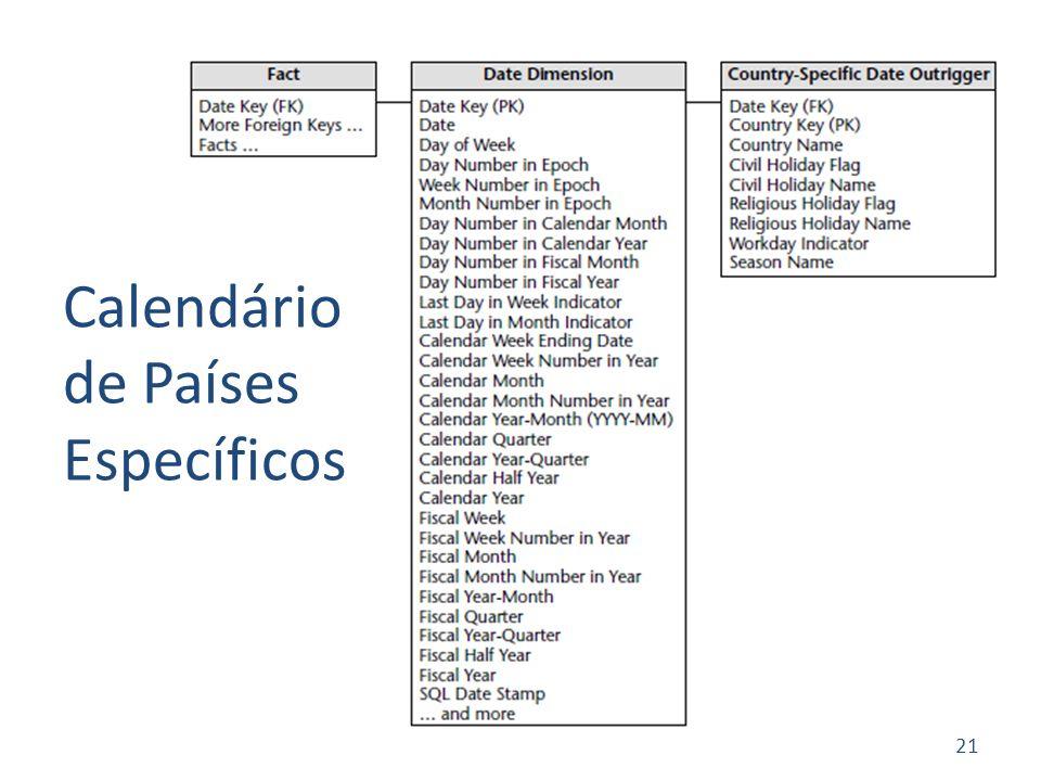 21 Calendário de Países Específicos