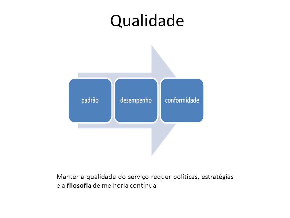 Qualidade Manter a qualidade do serviço requer políticas, estratégias e a filosofia de melhoria contínua