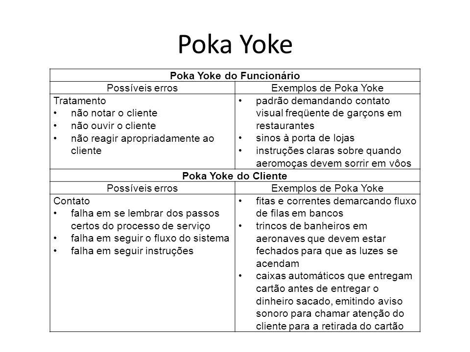 Poka Yoke do Funcionário Possíveis errosExemplos de Poka Yoke Tratamento não notar o cliente não ouvir o cliente não reagir apropriadamente ao cliente
