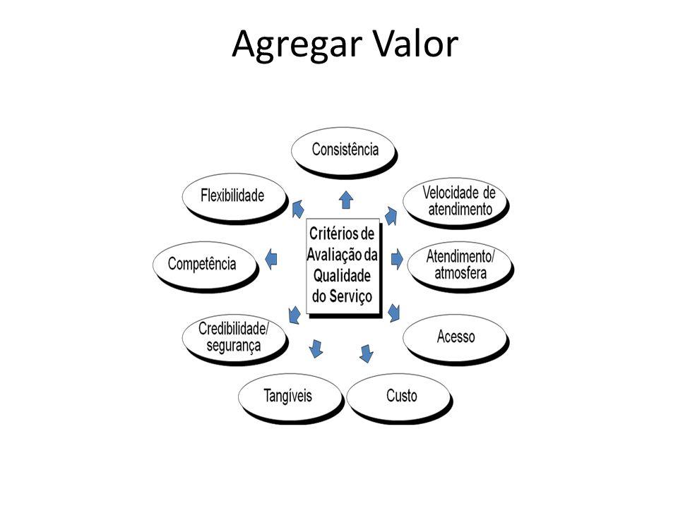 Agregar Valor