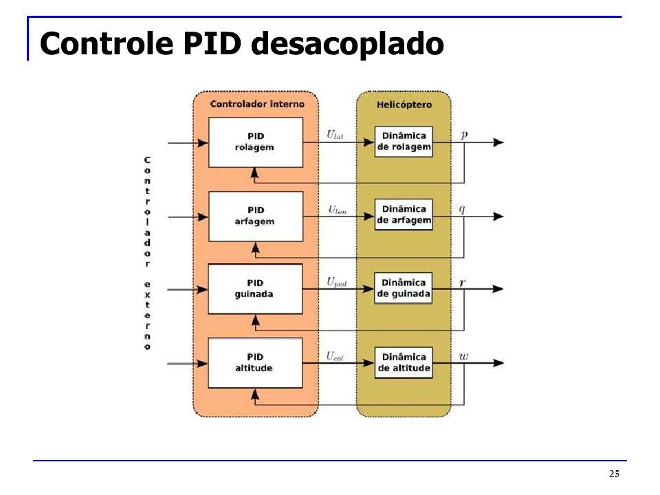 Controle PID desacoplado 25
