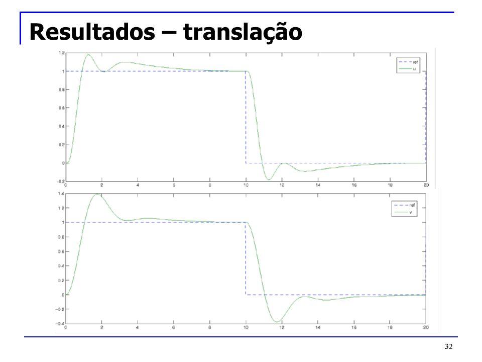 Resultados – translação 32