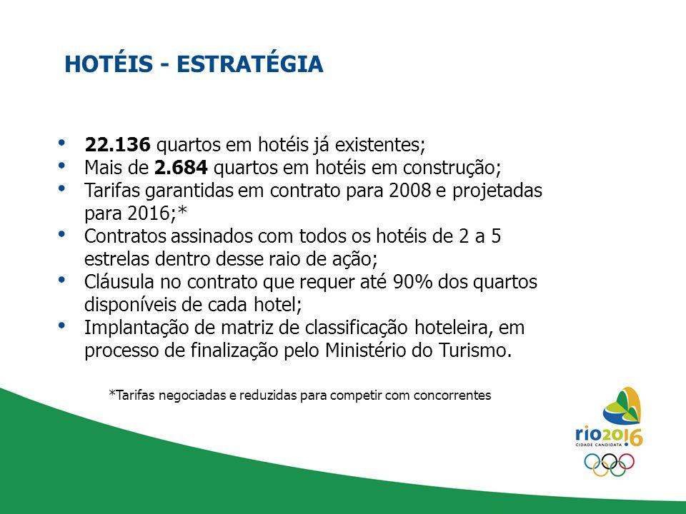 HOTÉIS - ESTRATÉGIA 22.136 quartos em hotéis já existentes; Mais de 2.684 quartos em hotéis em construção; Tarifas garantidas em contrato para 2008 e