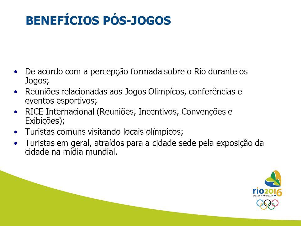 BENEFÍCIOS PÓS-JOGOS De acordo com a percepção formada sobre o Rio durante os Jogos; Reuniões relacionadas aos Jogos Olimpícos, conferências e eventos