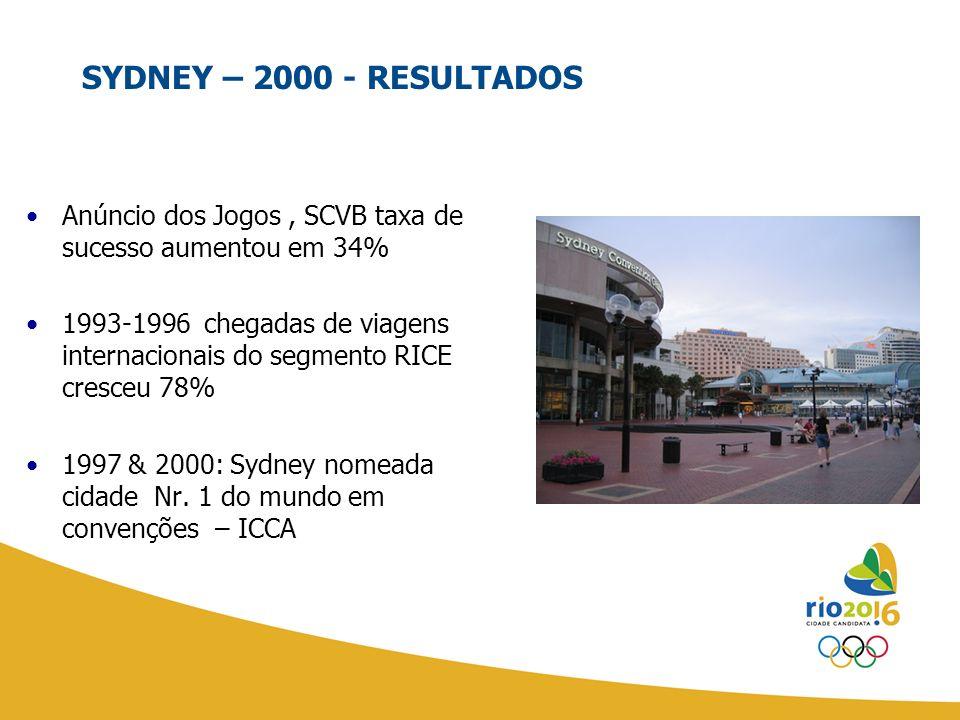 Anúncio dos Jogos, SCVB taxa de sucesso aumentou em 34% 1993-1996 chegadas de viagens internacionais do segmento RICE cresceu 78% 1997 & 2000: Sydney