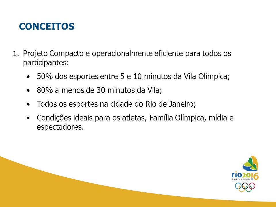 1.Projeto Compacto e operacionalmente eficiente para todos os participantes: 50% dos esportes entre 5 e 10 minutos da Vila Olímpica; 80% a menos de 30