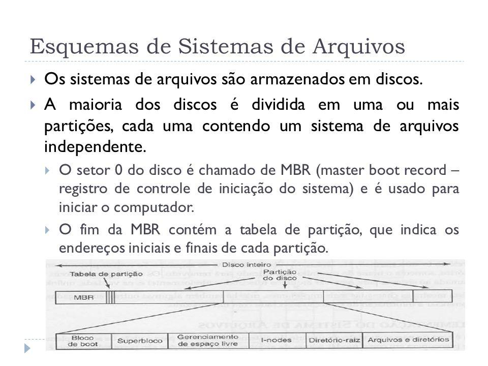 Esquemas de Sistemas de Arquivos Os sistemas de arquivos são armazenados em discos. A maioria dos discos é dividida em uma ou mais partições, cada uma