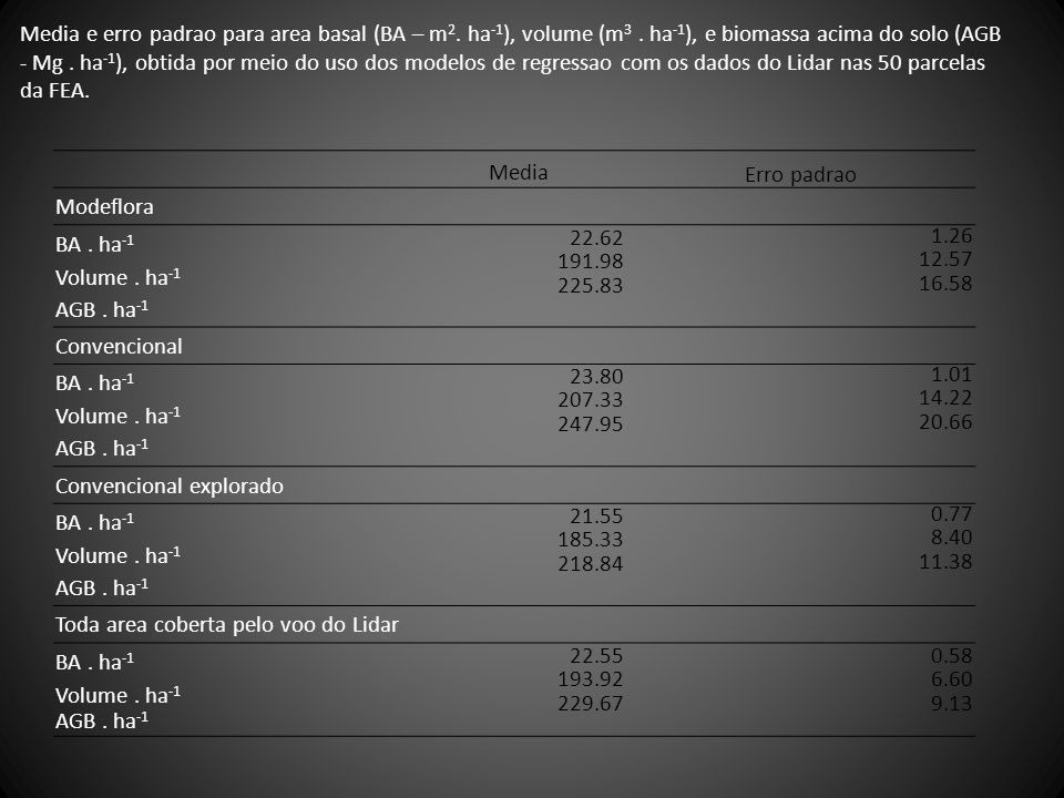 Media Erro padrao Modeflora BA. ha -1 Volume. ha -1 AGB. ha -1 22.62 191.98 225.83 1.26 12.57 16.58 Convencional BA. ha -1 Volume. ha -1 AGB. ha -1 23