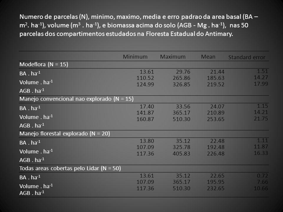 MinimumMaximumMean Standard error Modeflora (N = 15) BA. ha -1 Volume. ha -1 AGB. ha -1 13.61 110.52 124.99 29.76 265.86 326.85 21.44 185.63 219.52 1.