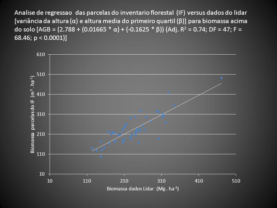 Analise de regressao das parcelas do inventario florestal (IF) versus dados do lidar [variância da altura (α) e altura media do primeiro quartil (β)] para biomassa acima do solo [AGB = (2.788 + (0.01665 * α) + (-0.1625 * β)) (Adj.