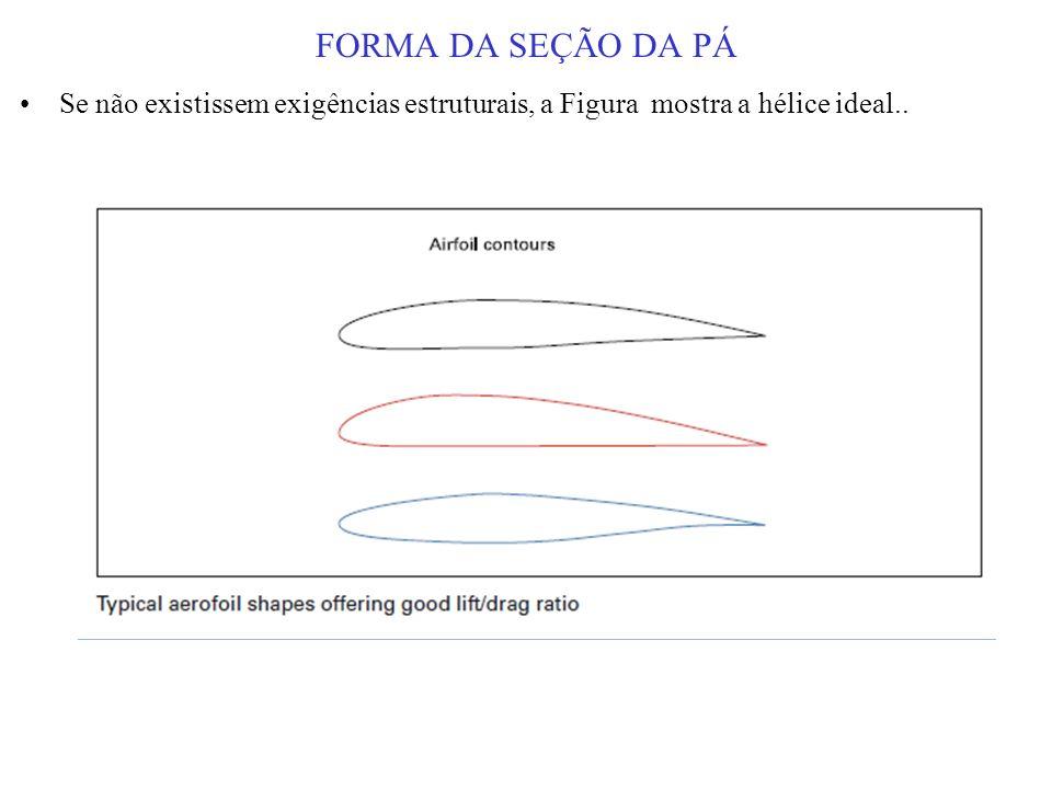 FORMA DA SEÇÃO DA PÁ Se não existissem exigências estruturais, a Figura mostra a hélice ideal..