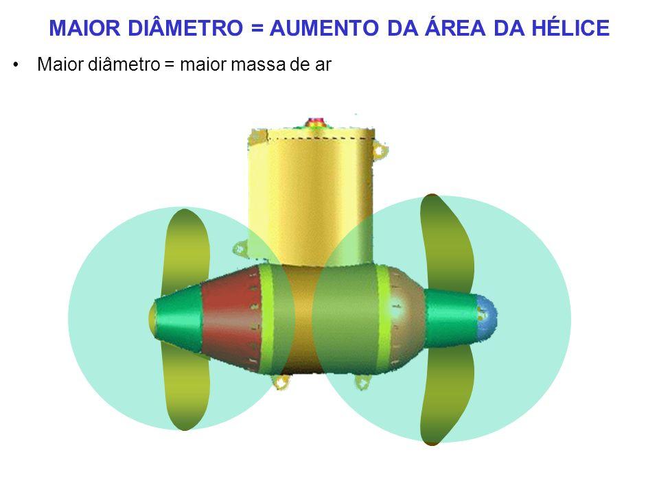 MAIOR DIÂMETRO = AUMENTO DA ÁREA DA HÉLICE Maior diâmetro = maior massa de ar
