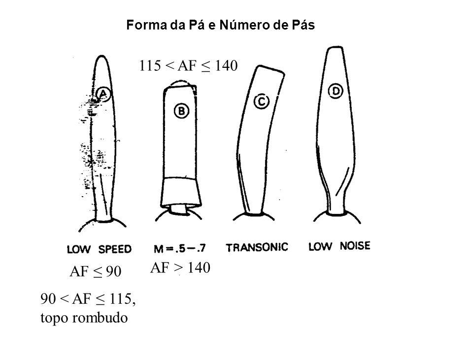 AF 90 90 < AF 115, topo rombudo 115 < AF 140 AF > 140