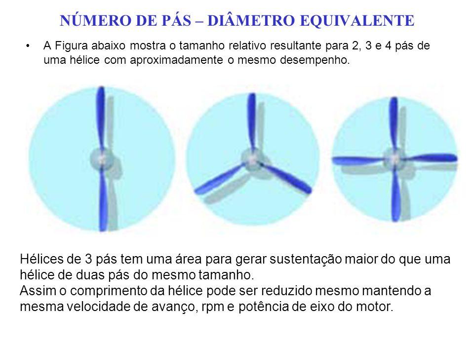 NÚMERO DE PÁS – DIÂMETRO EQUIVALENTE A Figura abaixo mostra o tamanho relativo resultante para 2, 3 e 4 pás de uma hélice com aproximadamente o mesmo desempenho.