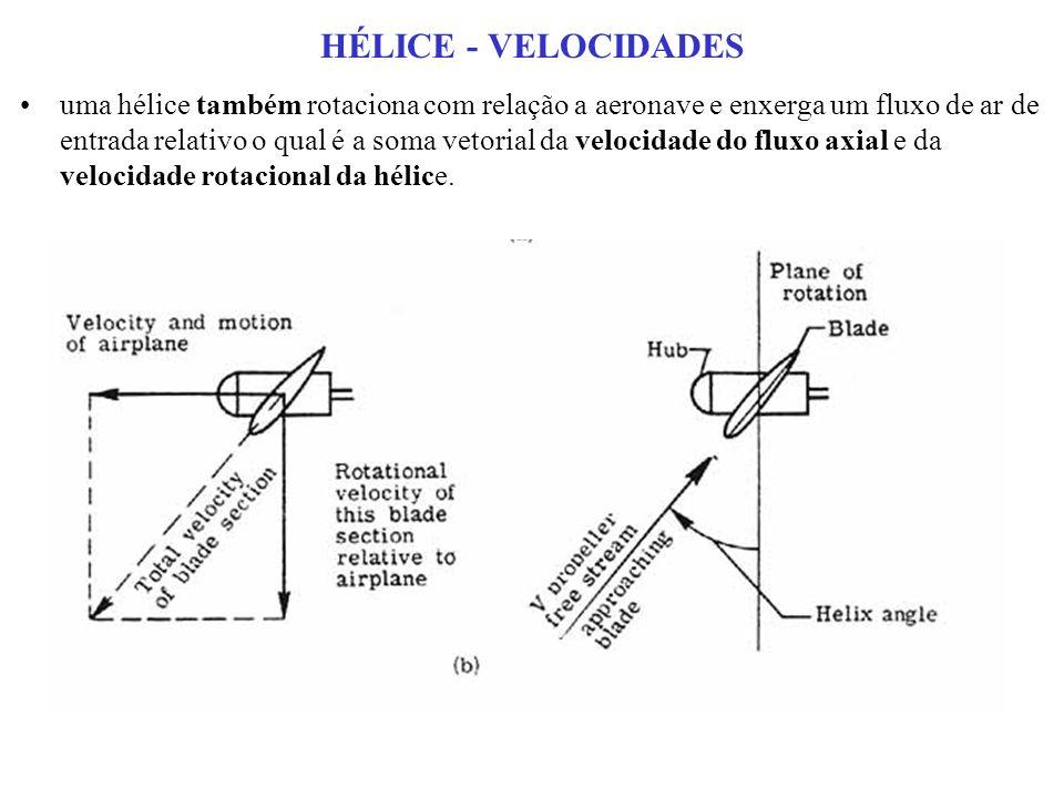 HÉLICE - VELOCIDADES uma hélice também rotaciona com relação a aeronave e enxerga um fluxo de ar de entrada relativo o qual é a soma vetorial da velocidade do fluxo axial e da velocidade rotacional da hélice.