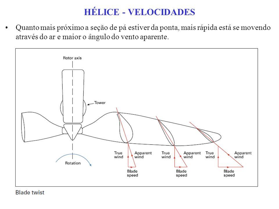HÉLICE - VELOCIDADES Quanto mais próximo a seção de pá estiver da ponta, mais rápida está se movendo através do ar e maior o ângulo do vento aparente.