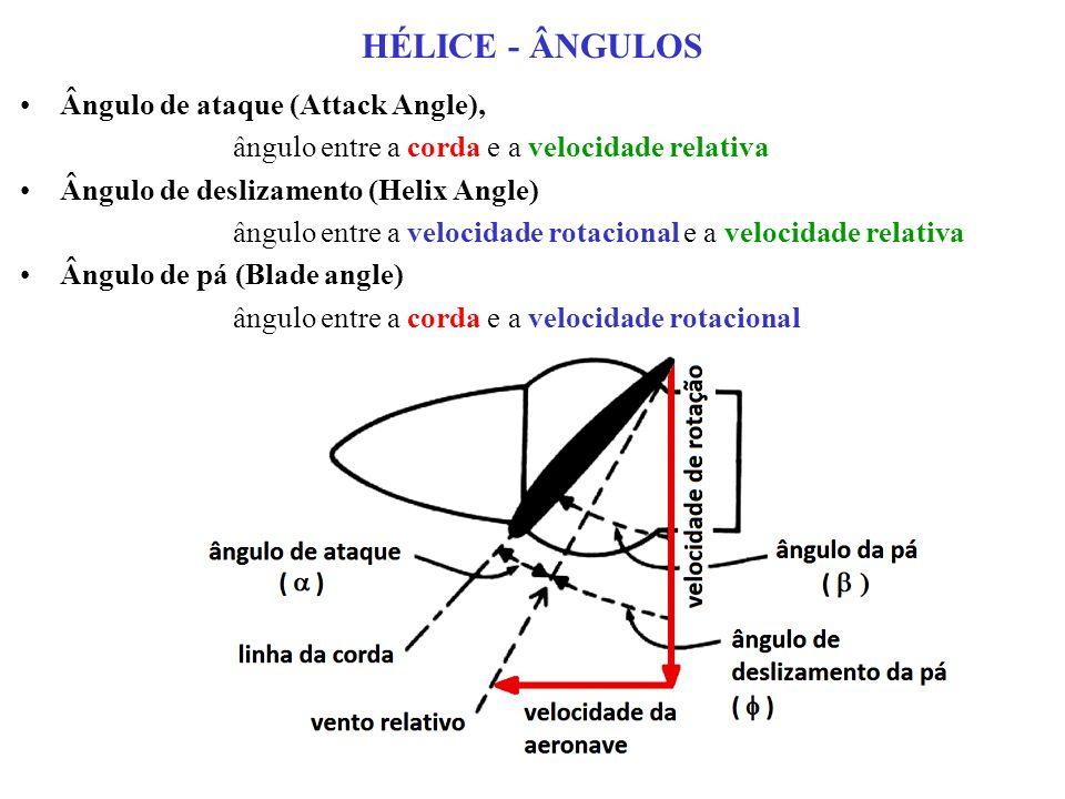 HÉLICE - ÂNGULOS Ângulo de ataque (Attack Angle), ângulo entre a corda e a velocidade relativa Ângulo de deslizamento (Helix Angle) ângulo entre a velocidade rotacional e a velocidade relativa Ângulo de pá (Blade angle) ângulo entre a corda e a velocidade rotacional