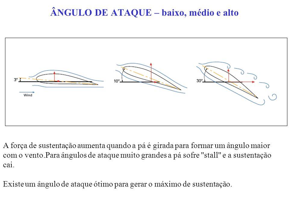 ÂNGULO DE ATAQUE – baixo, médio e alto A força de sustentação aumenta quando a pá é girada para formar um ângulo maior com o vento.Para ângulos de ataque muito grandes a pá sofre stall e a sustentação cai.