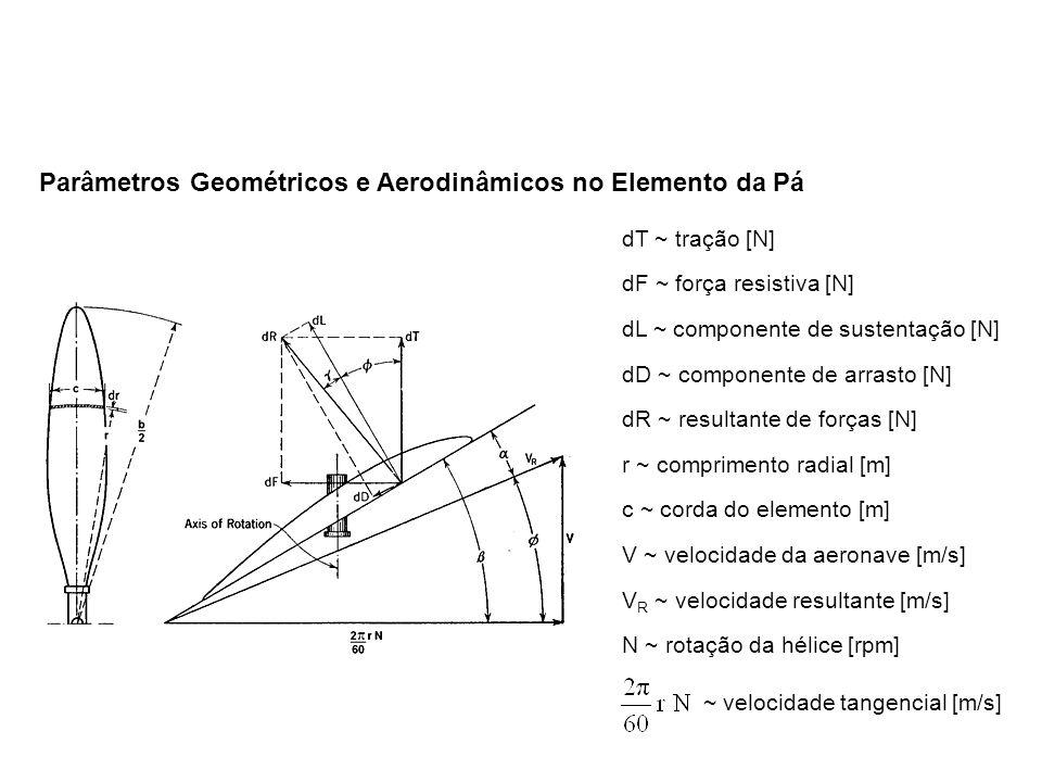 Parâmetros Geométricos e Aerodinâmicos no Elemento da Pá dT ~ tração [N] dF ~ força resistiva [N] dL ~ componente de sustentação [N] dD ~ componente de arrasto [N] dR ~ resultante de forças [N] r ~ comprimento radial [m] c ~ corda do elemento [m] V ~ velocidade da aeronave [m/s] V R ~ velocidade resultante [m/s] N ~ rotação da hélice [rpm] ~ velocidade tangencial [m/s]