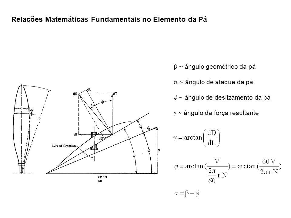 ~ ângulo geométrico da pá ~ ângulo de ataque da pá ~ ângulo de deslizamento da pá ~ ângulo da força resultante Relações Matemáticas Fundamentais no Elemento da Pá