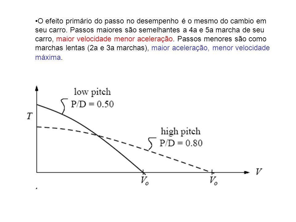 O efeito primário do passo no desempenho é o mesmo do cambio em seu carro.