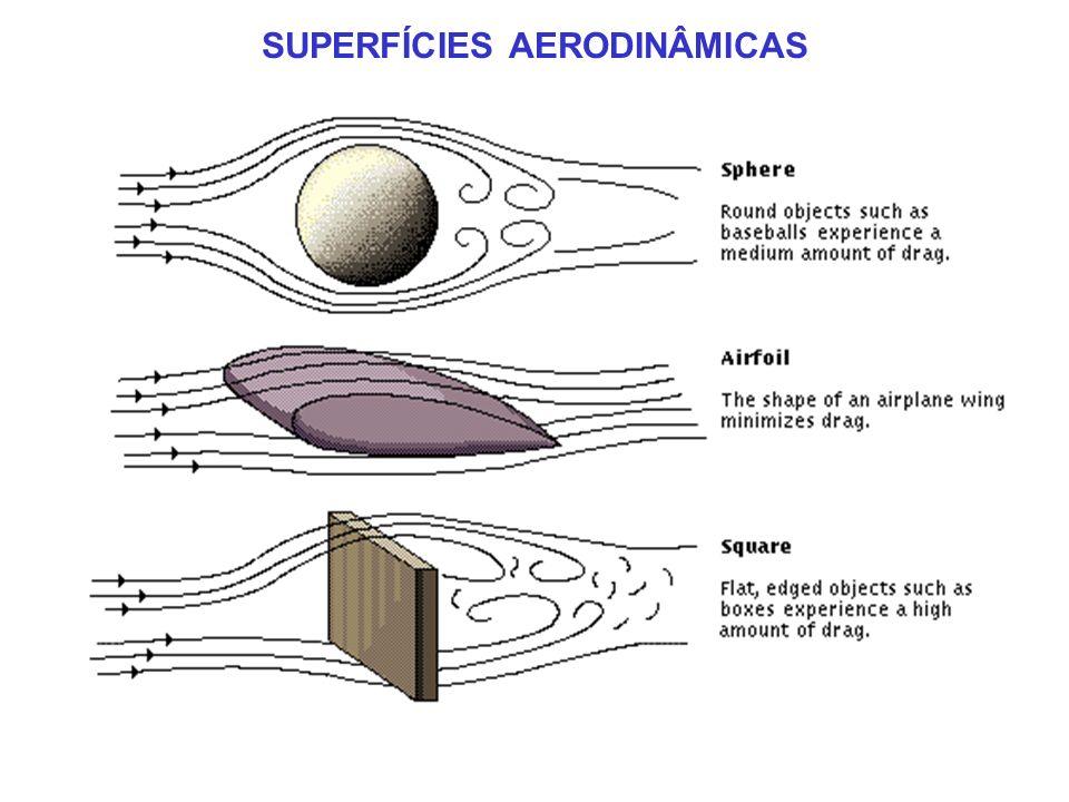 SUPERFÍCIES AERODINÂMICAS