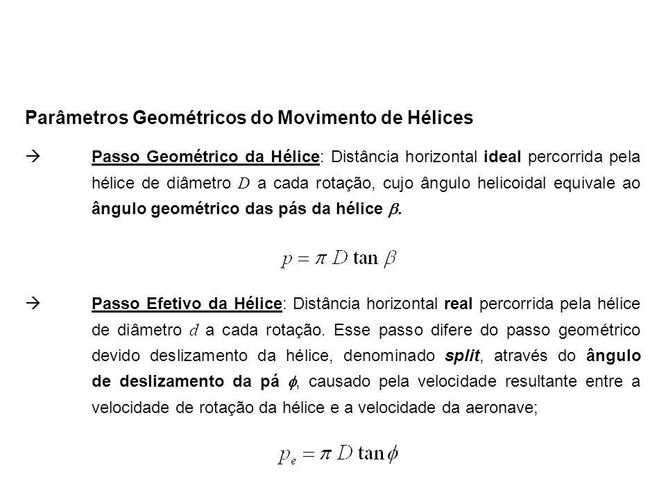 Passo Geométrico da Hélice: Distância horizontal ideal percorrida pela hélice de diâmetro D a cada rotação, cujo ângulo helicoidal equivale ao ângulo geométrico das pás da hélice.