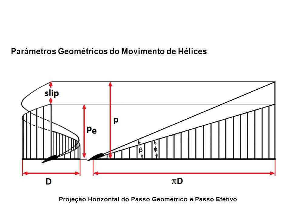 Projeção Horizontal do Passo Geométrico e Passo Efetivo Parâmetros Geométricos do Movimento de Hélices