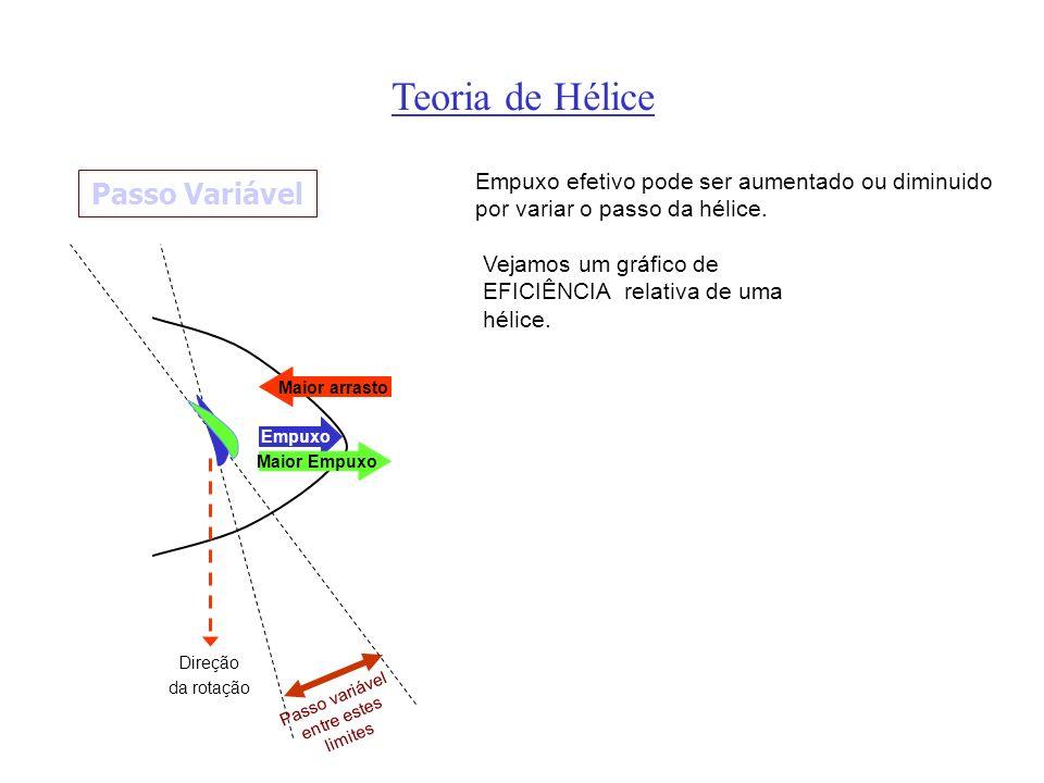 Empuxo Teoria de Hélice Maior Empuxo Maior arrasto Passo Variável Passo variável entre estes limites Empuxo efetivo pode ser aumentado ou diminuido por variar o passo da hélice.