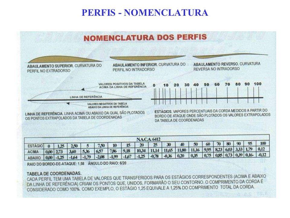 PERFIS - NOMENCLATURA