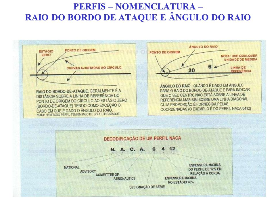 PERFIS – NOMENCLATURA – RAIO DO BORDO DE ATAQUE E ÂNGULO DO RAIO