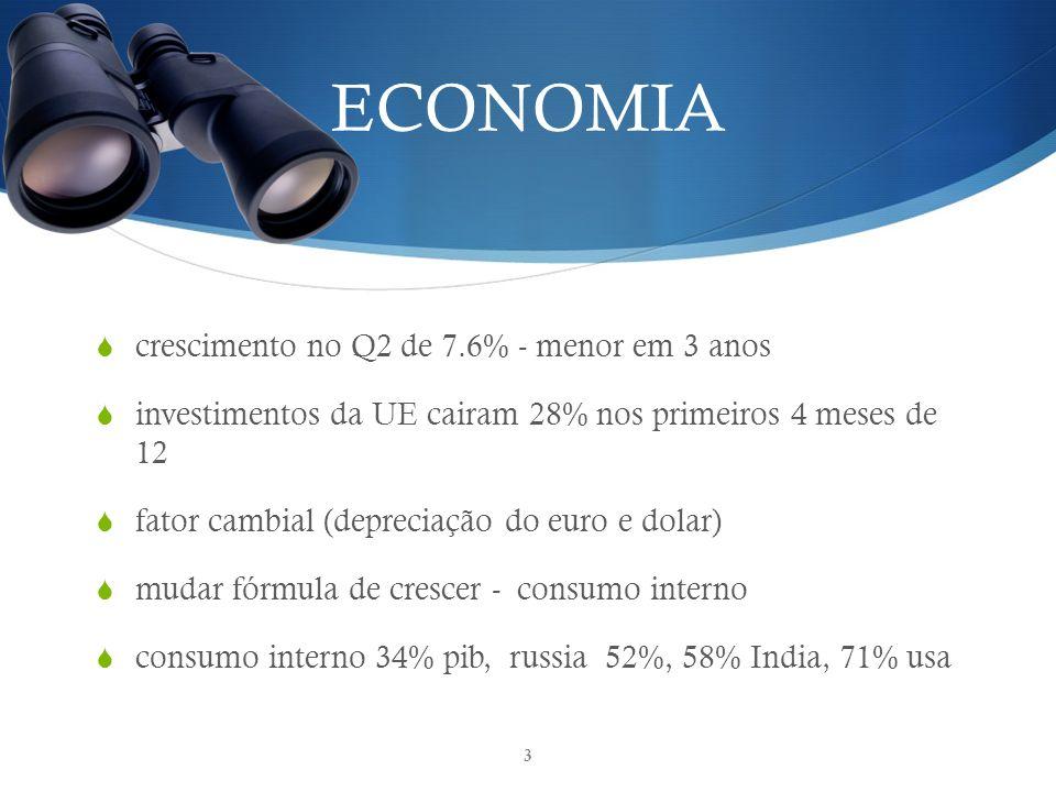 ECONOMIA crescimento no Q2 de 7.6% - menor em 3 anos investimentos da UE cairam 28% nos primeiros 4 meses de 12 fator cambial (depreciação do euro e dolar) mudar fórmula de crescer - consumo interno consumo interno 34% pib, russia 52%, 58% India, 71% usa 3