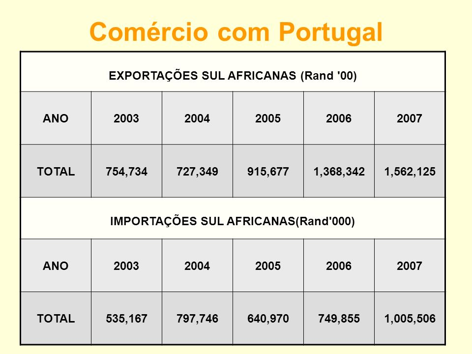 Comércio Bilateral Portugal-África do Sul Total 1997 Total 2007 Crescimento 172 Milhões 356 Milhões 106%