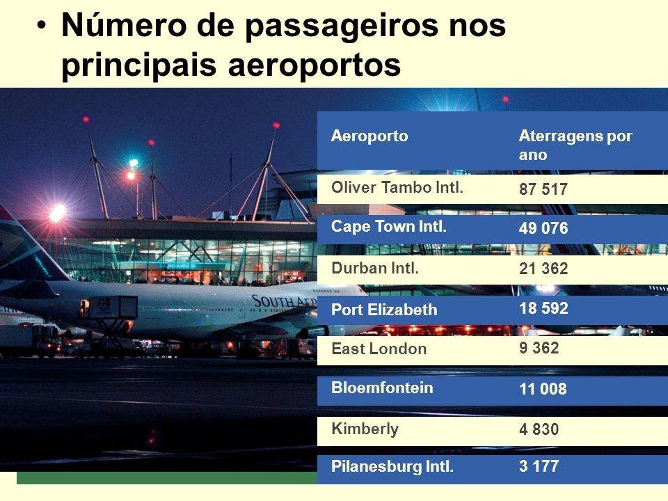 Número de passageiros nos principais aeroportos Aeroporto Oliver Tambo Intl.