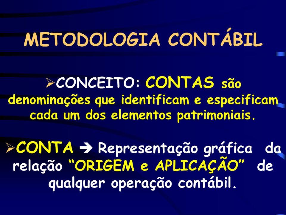 METODOLOGIA CONTÁBIL CONCEITO: CONTAS são denominações que identificam e especificam cada um dos elementos patrimoniais. CONTA Representação gráfica d