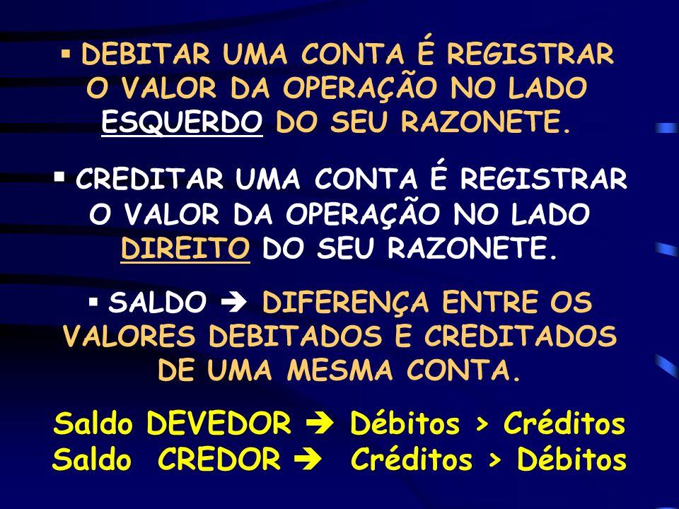 QUADRO DE MEMORIZAÇÃO DO DÉBITO E DO CRÉDITO A T I V O BENS e DIREITOS DÉBITO CRÉDITO + – aumentos diminuições (entradas) (saídas) P A S S I V O Obrigações e Patr.Líquido DÉBITO CRÉDITO – + diminuições aumentos (Despesas) (Receitas)