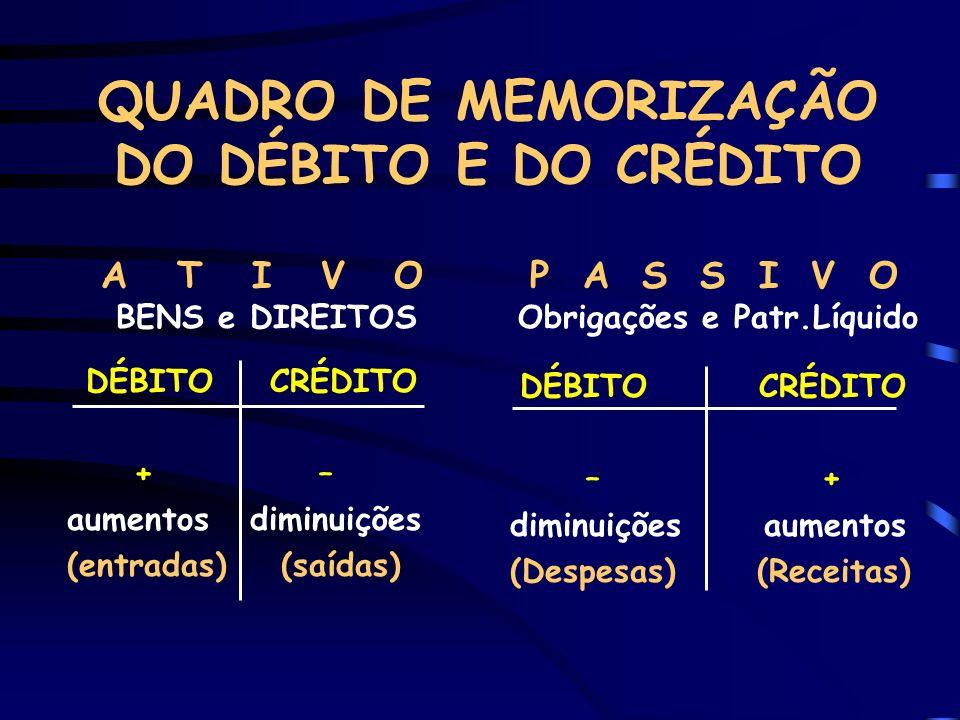 PASSOS PARA DEFINIÇÃO DO DÉBITO E DO CRÉDITO 1º Passo: Identificar os títulos das contas que foram movimentadas na operação.