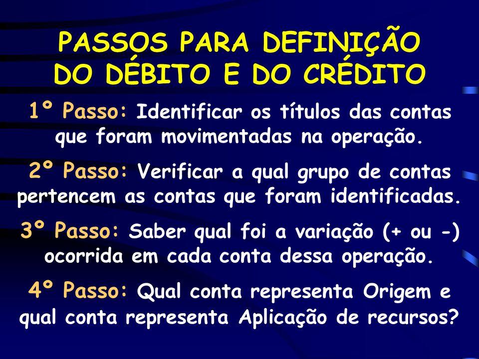 DÉBITO-CRÉDITO: aplicação prática Fato: Pagou uma duplicata (emitiu cheque).