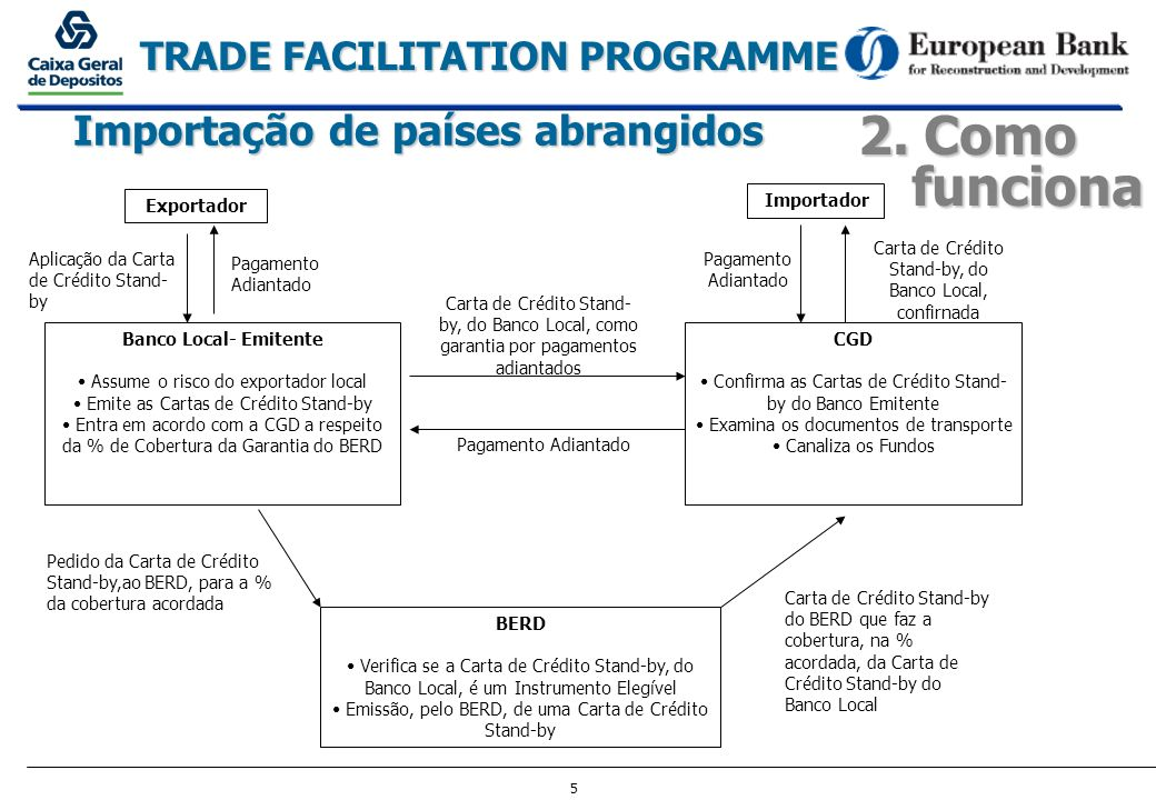5 TRADE FACILITATION PROGRAMME 2. Como funciona Exportador Importador Banco Local- Emitente Assume o risco do exportador local Emite as Cartas de Créd